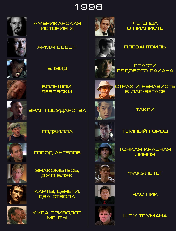 Русские фильмы — смотреть онлайн бесплатно. Список лучших ...
